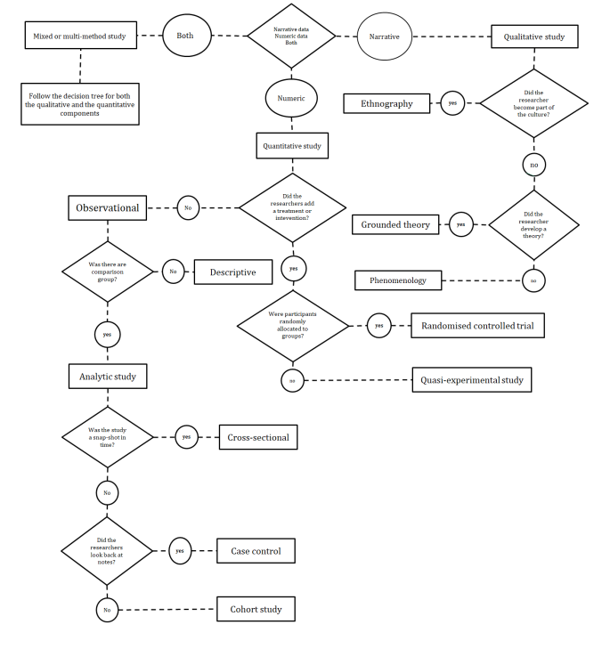 Research design flow diagram